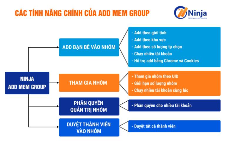 Tính năng phần mềm kéo thành viên vào group